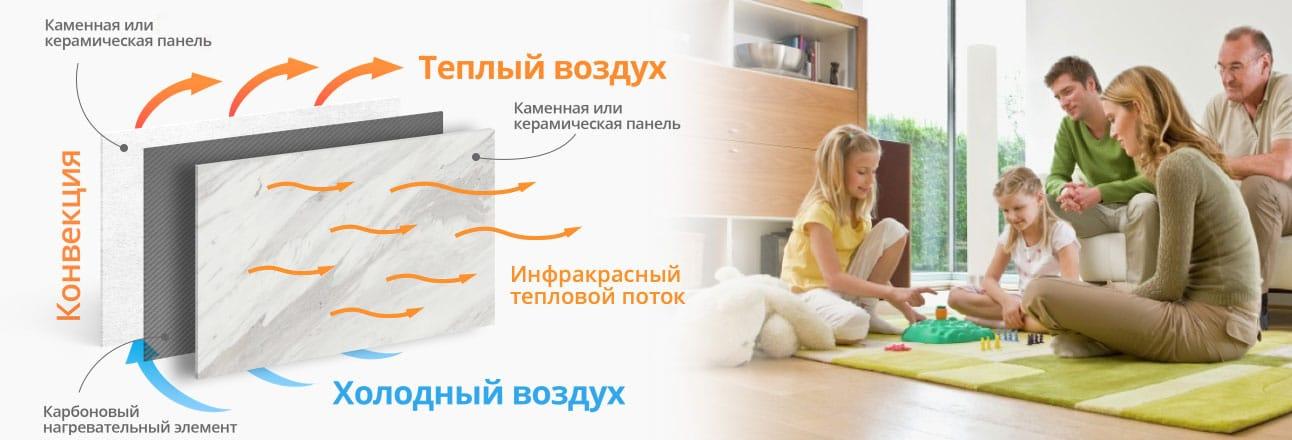 princyp raboty 1 - Экономичные электрообогреватели нового поколения