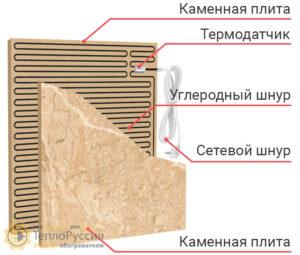 ustrojstvo 1 300x255 - Экономичные электрообогреватели нового поколения